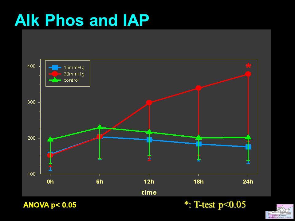 *: T-test p<0.05 ANOVA p< 0.05 *: T-test p<0.05 Alk Phos and IAP