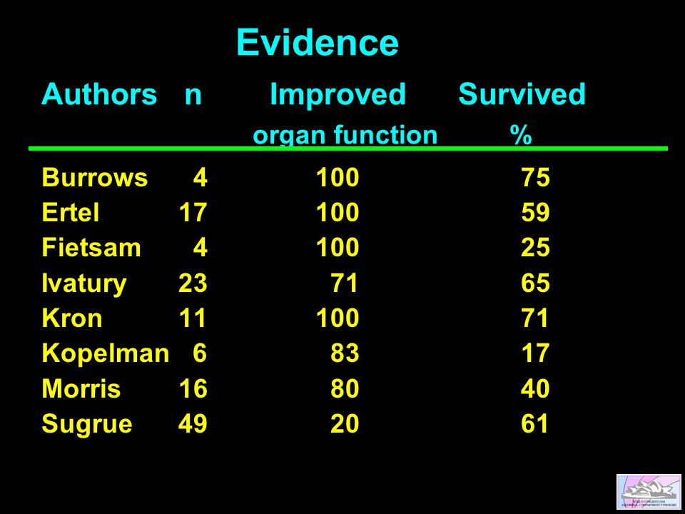 Evidence Authors n Improved Survived organ function% Burrows 410075 Ertel1710059 Fietsam 410025 Ivatury23 7165 Kron1110071 Kopelman 6 8317 Morris16 8040 Sugrue49 2061