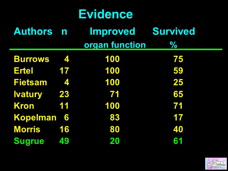 Evidence Authors n Improved Survived organ function% Burrows Ertel Fietsam Ivatury Kron Kopelman Morris Sugrue