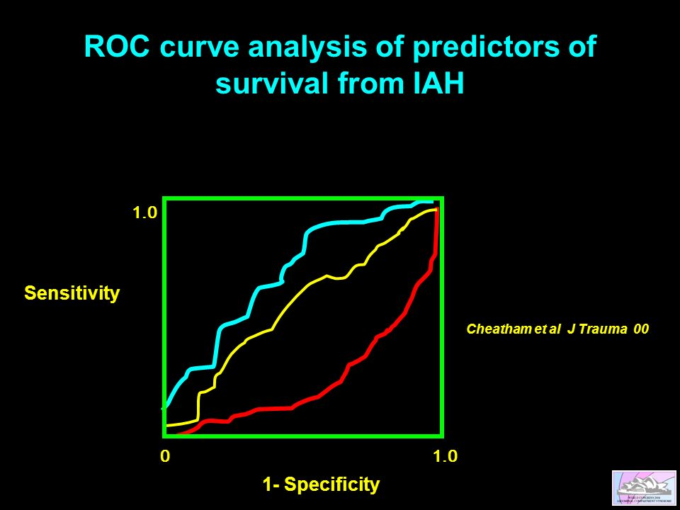 ROC curve analysis of predictors of survival from IAH Sensitivity 1- Specificity Cheatham et al J Trauma 00
