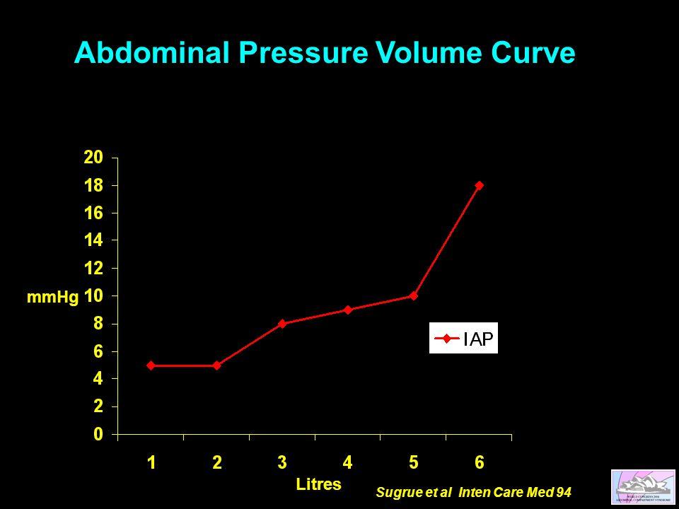 Abdominal Pressure Volume Curve mmHg Litres Sugrue et al Inten Care Med 94
