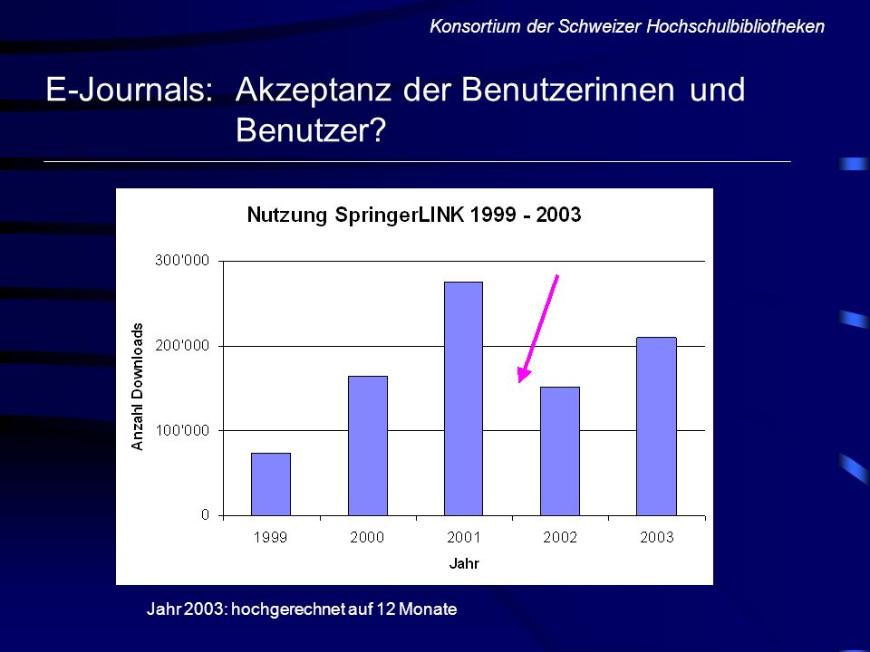 E-Journals: Akzeptanz der Benutzerinnen und Benutzer? Konsortium der Schweizer Hochschulbibliotheken Jahr 2003: hochgerechnet auf 12 Monate
