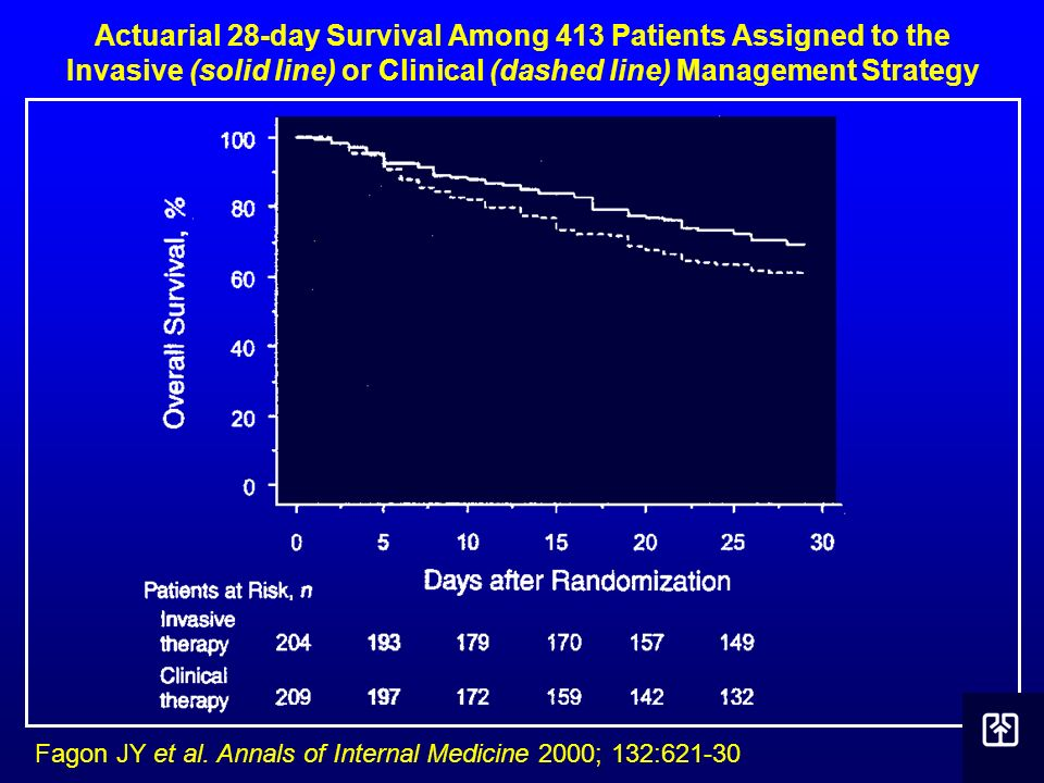 Actuarial 28-day Survival Among 413 Patients Assigned to the Invasive (solid line) or Clinical (dashed line) Management Strategy Fagon JY et al. Annal