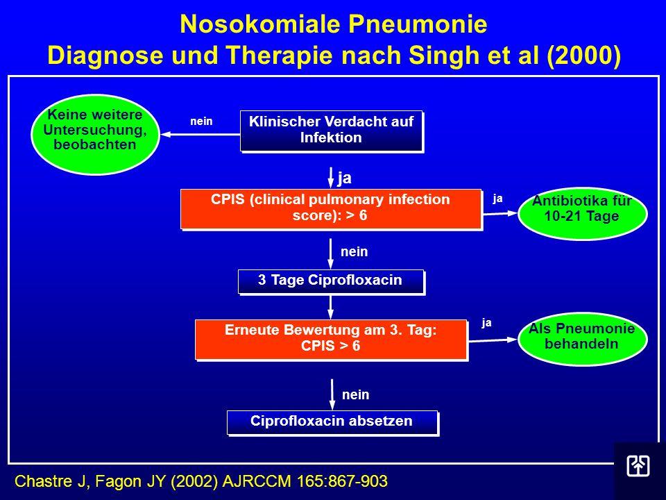 Nosokomiale Pneumonie Diagnose und Therapie nach Singh et al (2000) Chastre J, Fagon JY (2002) AJRCCM 165:867-903 Klinischer Verdacht auf Infektion Er