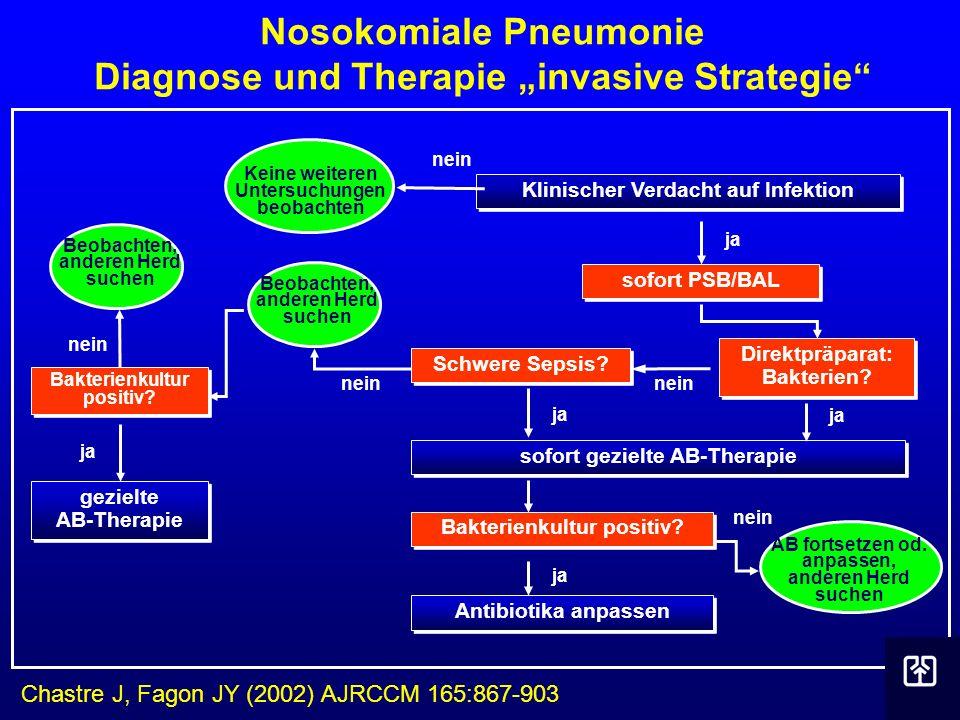 Nosokomiale Pneumonie Diagnose und Therapie invasive Strategie Klinischer Verdacht auf Infektion ja sofort gezielte AB-Therapie Keine weiteren Untersu