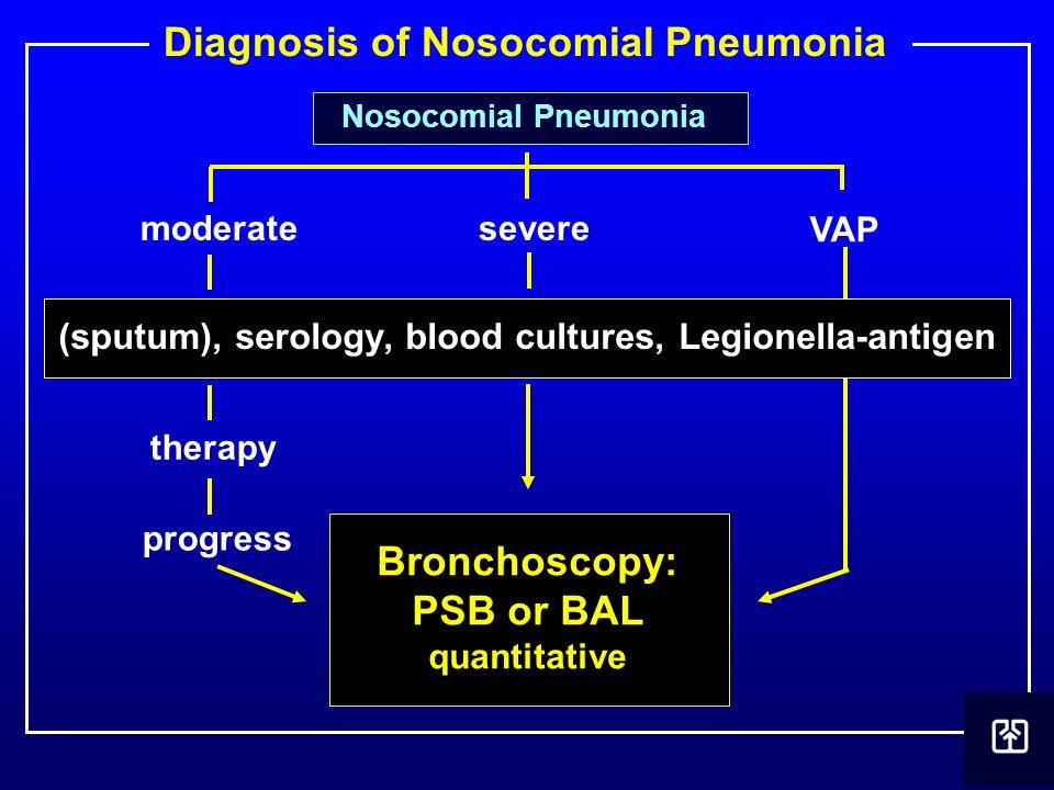 Diagnosis of Nosocomial Pneumonia Bronchoscopy: PSB or BAL quantitative moderatesevere VAP (sputum), serology, blood cultures, Legionella-antigen ther