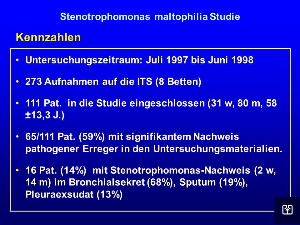 Kennzahlen Untersuchungszeitraum: Juli 1997 bis Juni 1998 273 Aufnahmen auf die ITS (8 Betten) 111 Pat. in die Studie eingeschlossen (31 w, 80 m, 58 ±