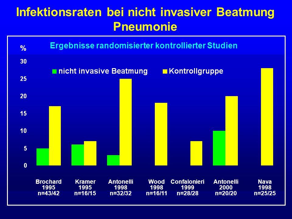 Infektionsraten bei nicht invasiver Beatmung Pneumonie % Ergebnisse randomisierter kontrollierter Studien Brochard 1995 n=43/42 Kramer 1995 n=16/15 An