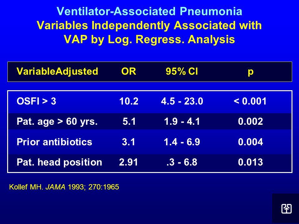 Ventilator-Associated Pneumonia Variables Independently Associated with VAP by Log. Regress. Analysis VariableAdjustedOR95% Clp OSFI > 3 10.24.5 - 23.