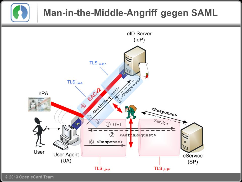 © 2013 Open eCard Team Man-in-the-Middle-Angriff gegen SAML