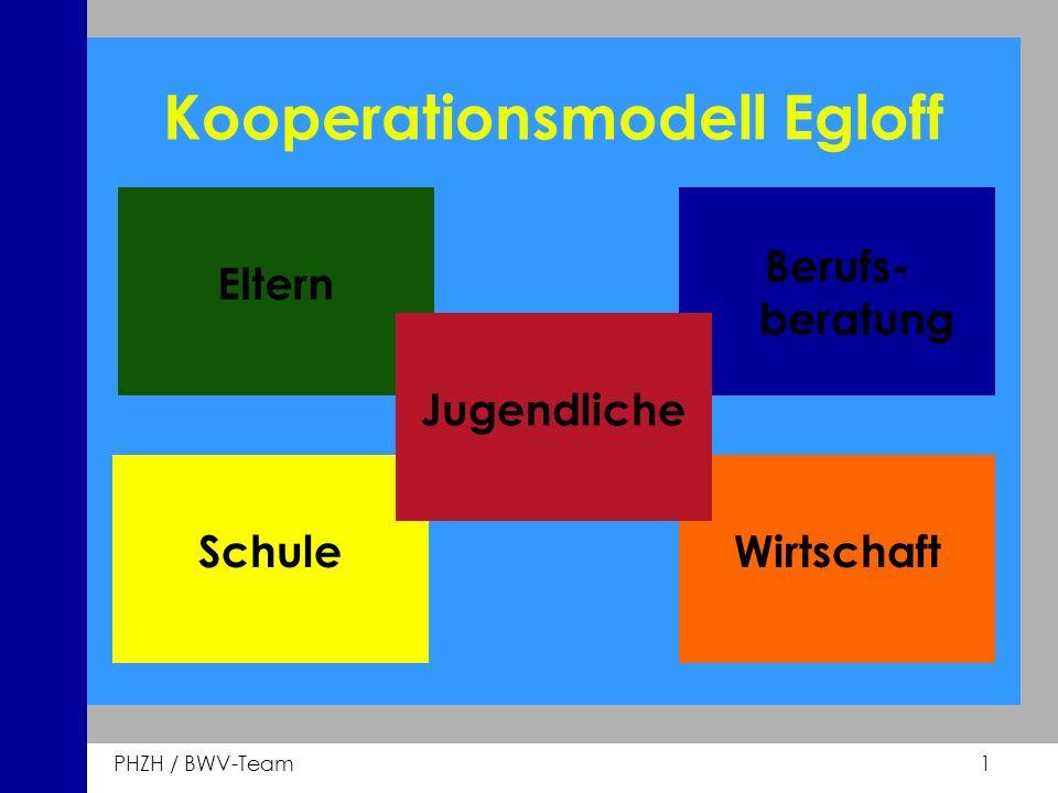 PHZH / BWV-Team 1 Eltern Kooperationsmodell Egloff Berufs- beratung WirtschaftSchule Jugendliche