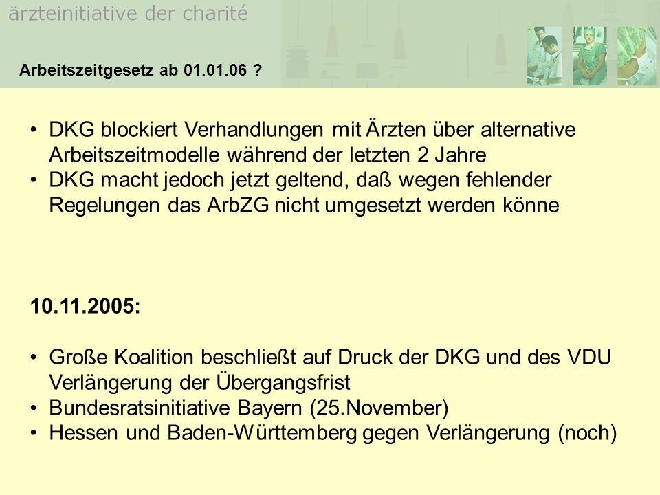DKG blockiert Verhandlungen mit Ärzten über alternative Arbeitszeitmodelle während der letzten 2 Jahre DKG macht jedoch jetzt geltend, daß wegen fehlender Regelungen das ArbZG nicht umgesetzt werden könne 10.11.2005: Große Koalition beschließt auf Druck der DKG und des VDU Verlängerung der Übergangsfrist Bundesratsinitiative Bayern (25.November) Hessen und Baden-Württemberg gegen Verlängerung (noch) Arbeitszeitgesetz ab 01.01.06