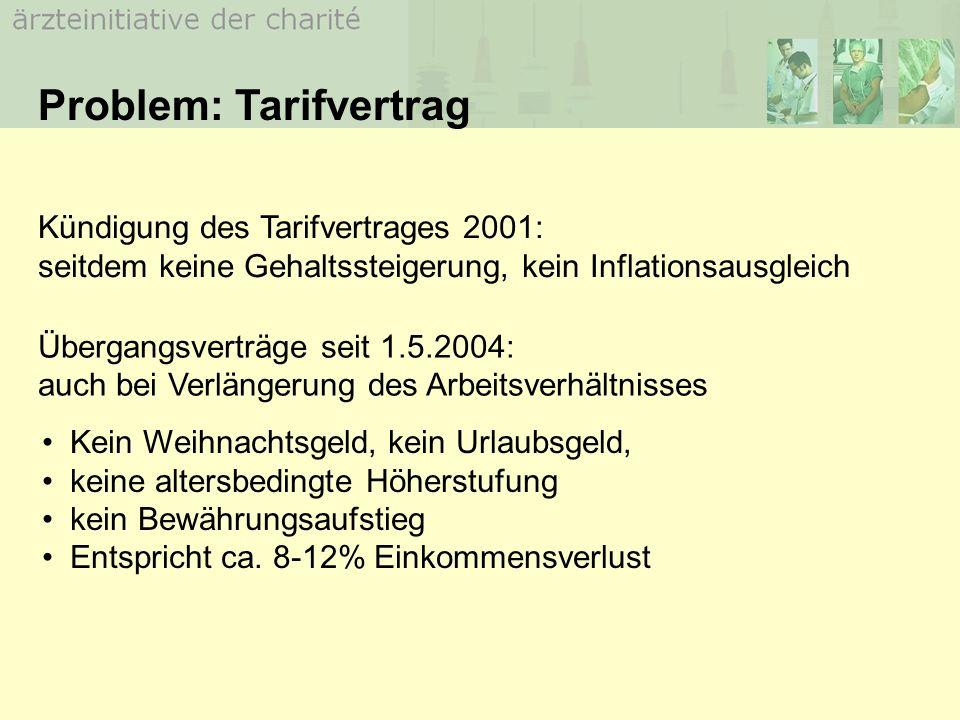 DKG blockiert Verhandlungen mit Ärzten über alternative Arbeitszeitmodelle während der letzten 2 Jahre DKG macht jedoch jetzt geltend, daß wegen fehlender Regelungen das ArbZG nicht umgesetzt werden könne 10.11.2005: Große Koalition beschließt auf Druck der DKG und des VDU Verlängerung der Übergangsfrist Bundesratsinitiative Bayern (25.November) Hessen und Baden-Württemberg gegen Verlängerung (noch) Arbeitszeitgesetz ab 01.01.06 ?
