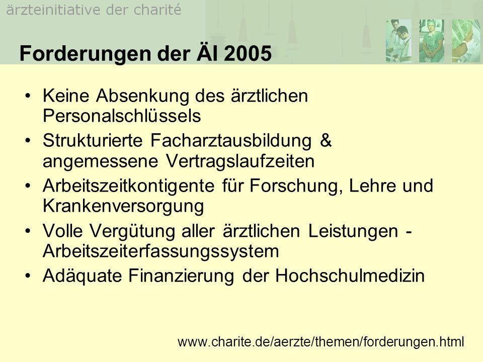 Forderungen des MB Berlin 09/05 Gesonderte Tarifverhandlungen für Ärzte Verhandlungen über Arbeitszeit = Verhandlungen über Vergütung Kein TVöD