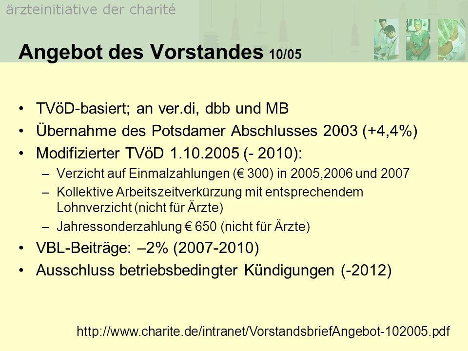 Angebot des Vorstandes 10/05 TVöD-basiert; an ver.di, dbb und MB Übernahme des Potsdamer Abschlusses 2003 (+4,4%) Modifizierter TVöD 1.10.2005 (- 2010): –Verzicht auf Einmalzahlungen ( 300) in 2005,2006 und 2007 –Kollektive Arbeitszeitverkürzung mit entsprechendem Lohnverzicht (nicht für Ärzte) –Jahressonderzahlung 650 (nicht für Ärzte) VBL-Beiträge: –2% (2007-2010) Ausschluss betriebsbedingter Kündigungen (-2012) http://www.charite.de/intranet/VorstandsbriefAngebot-102005.pdf
