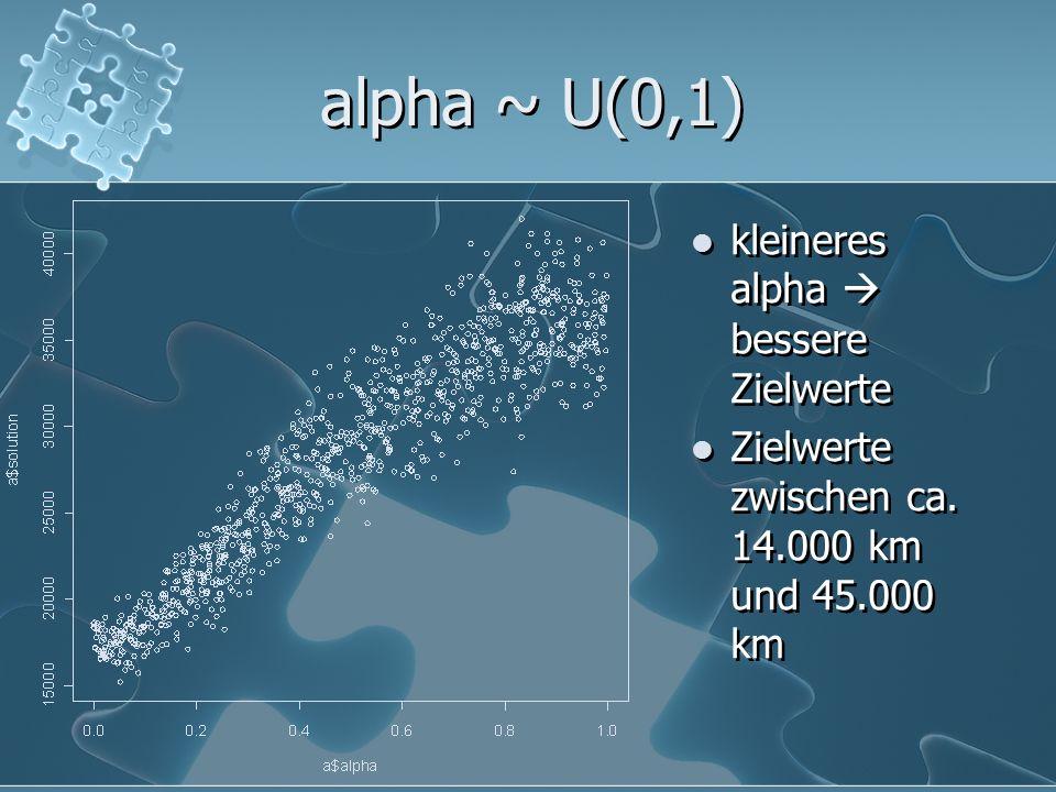 alpha ~ U(0,1) kleineres alpha bessere Zielwerte Zielwerte zwischen ca. 14.000 km und 45.000 km
