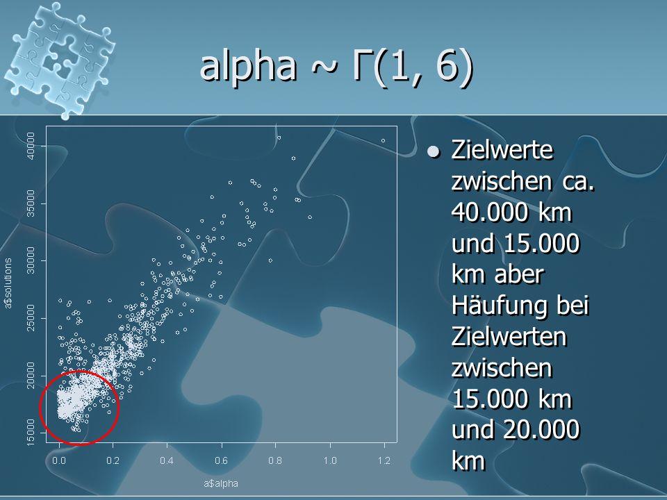 alpha ~ Γ(1, 6) Zielwerte zwischen ca. 40.000 km und 15.000 km aber Häufung bei Zielwerten zwischen 15.000 km und 20.000 km