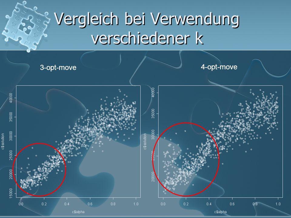 Vergleich bei Verwendung verschiedener k 3-opt-move 4-opt-move