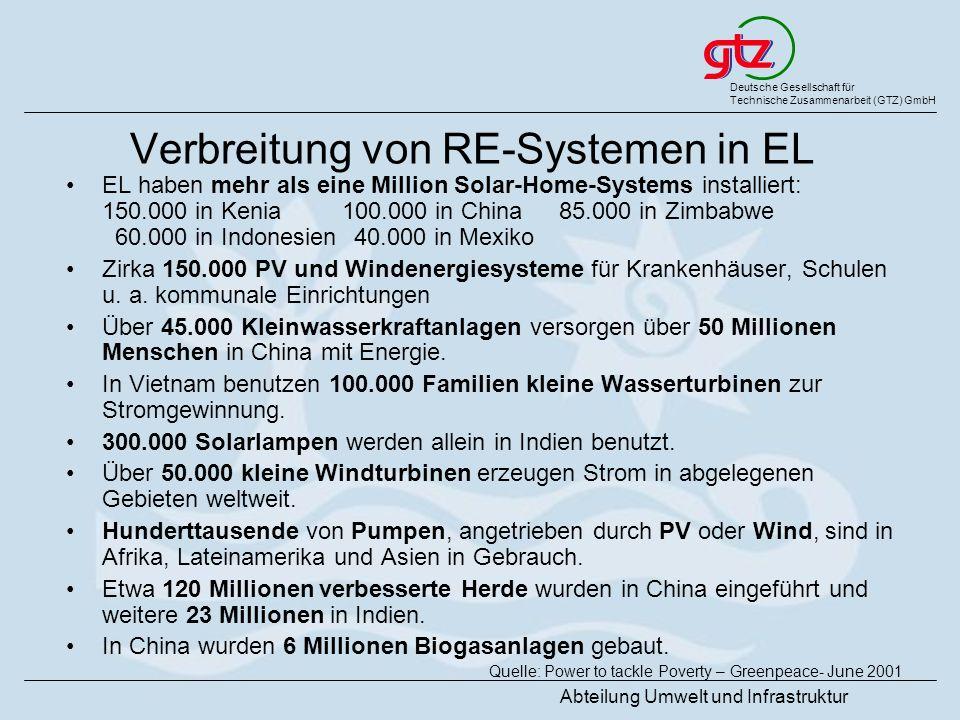 Deutsche Gesellschaft für Technische Zusammenarbeit (GTZ) GmbH Abteilung Umwelt und Infrastruktur Verbreitung von RE-Systemen in EL EL haben mehr als