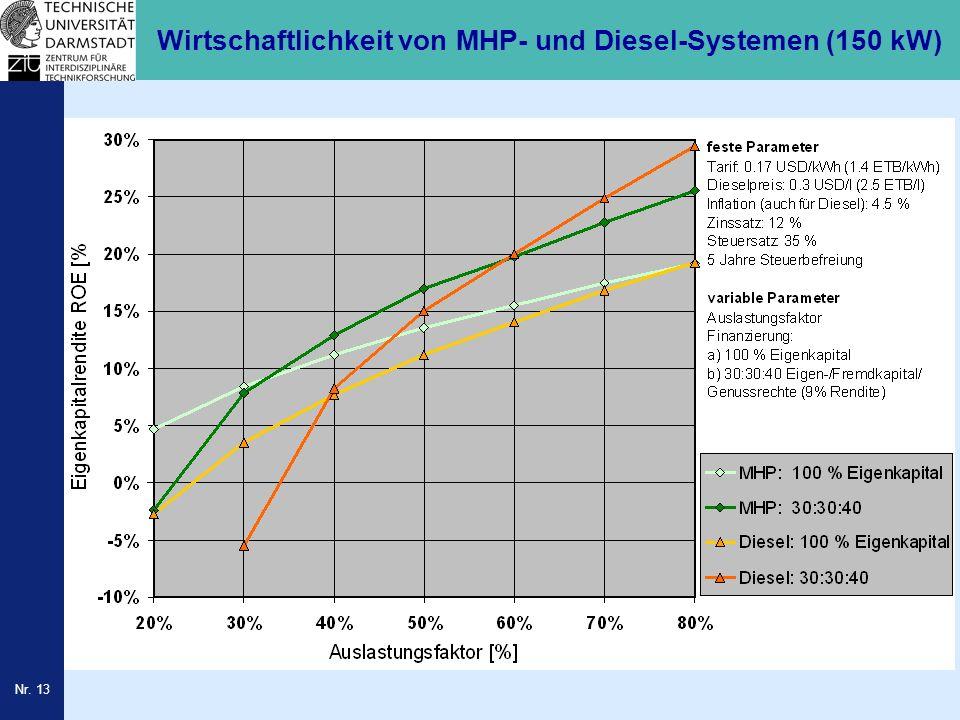Nr. 13 Wirtschaftlichkeit von MHP- und Diesel-Systemen (150 kW)