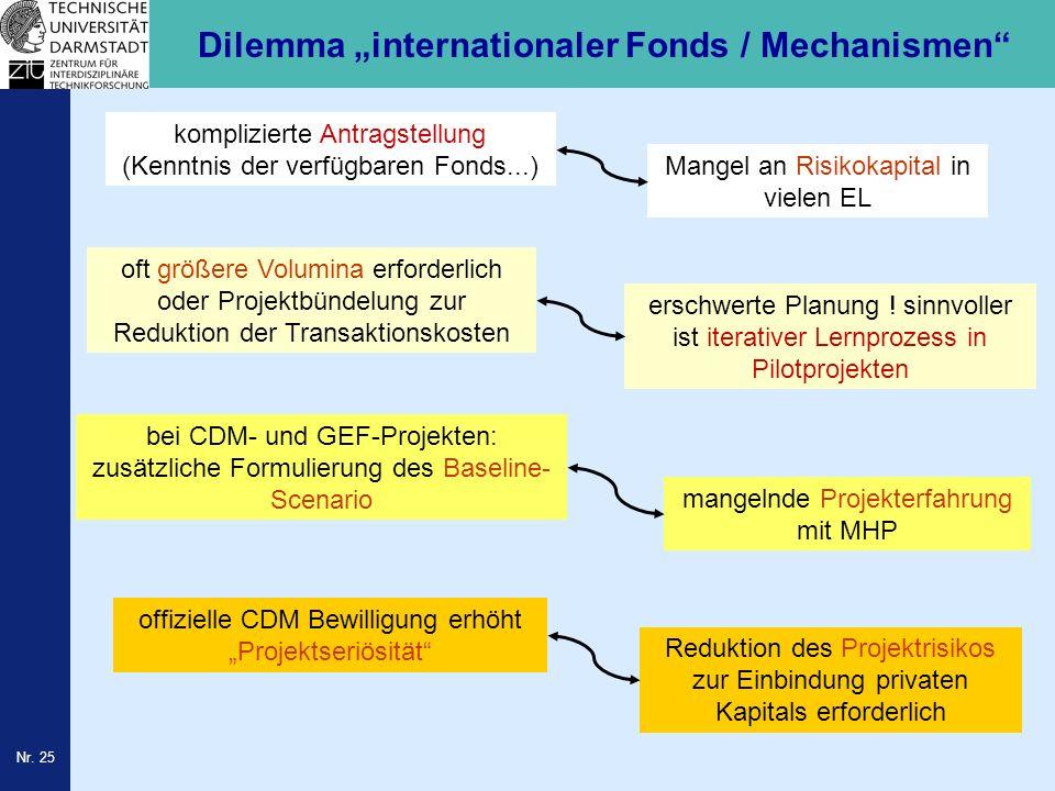Nr. 25 Dilemma internationaler Fonds / Mechanismen komplizierte Antragstellung (Kenntnis der verfügbaren Fonds...) Mangel an Risikokapital in vielen E