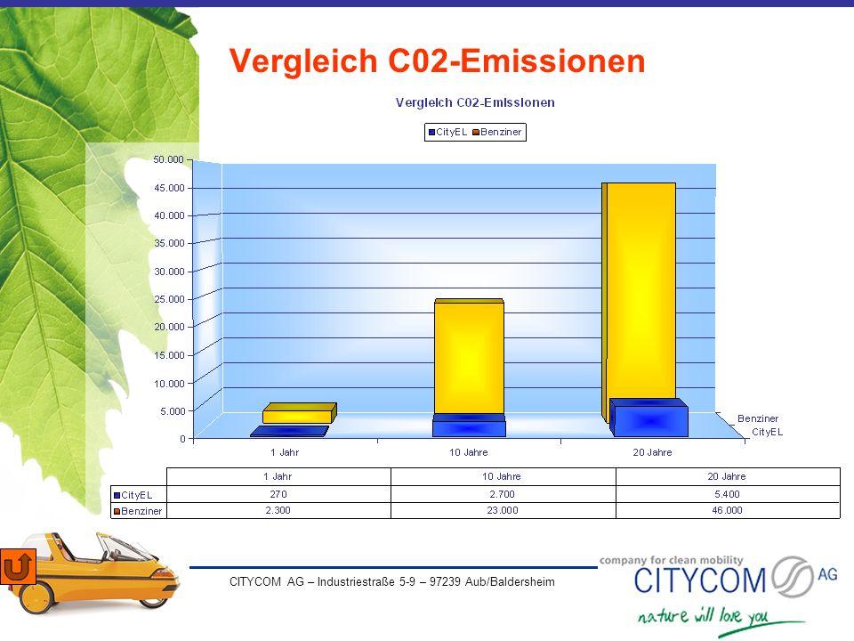 CITYCOM AG – Industriestraße 5-9 – 97239 Aub/Baldersheim Vergleich C02-Emissionen