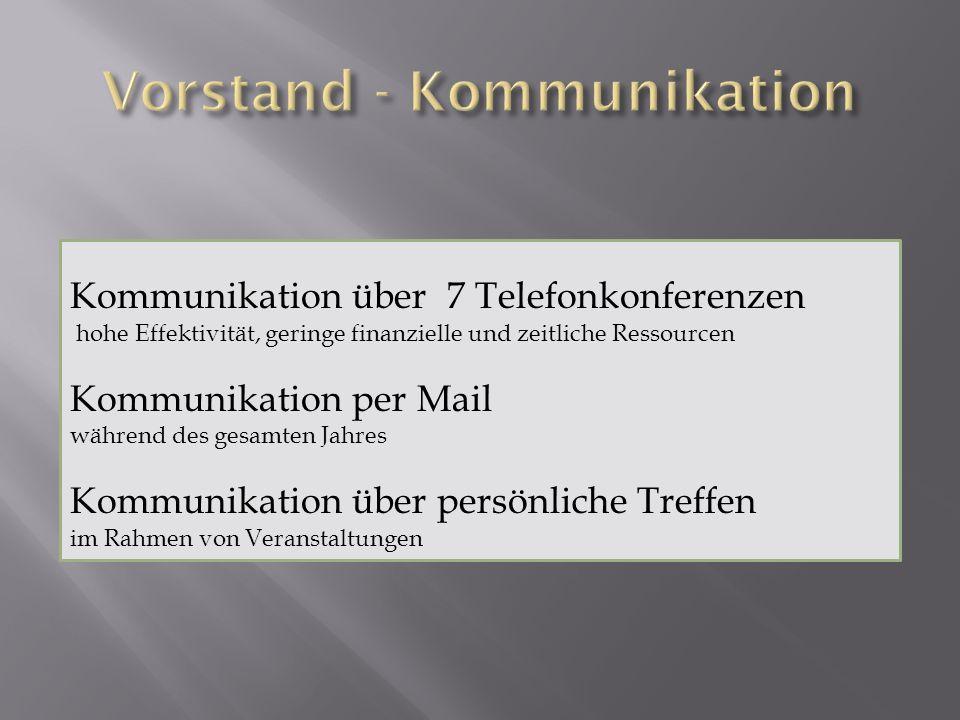 Kommunikation über 7 Telefonkonferenzen hohe Effektivität, geringe finanzielle und zeitliche Ressourcen Kommunikation per Mail während des gesamten Ja