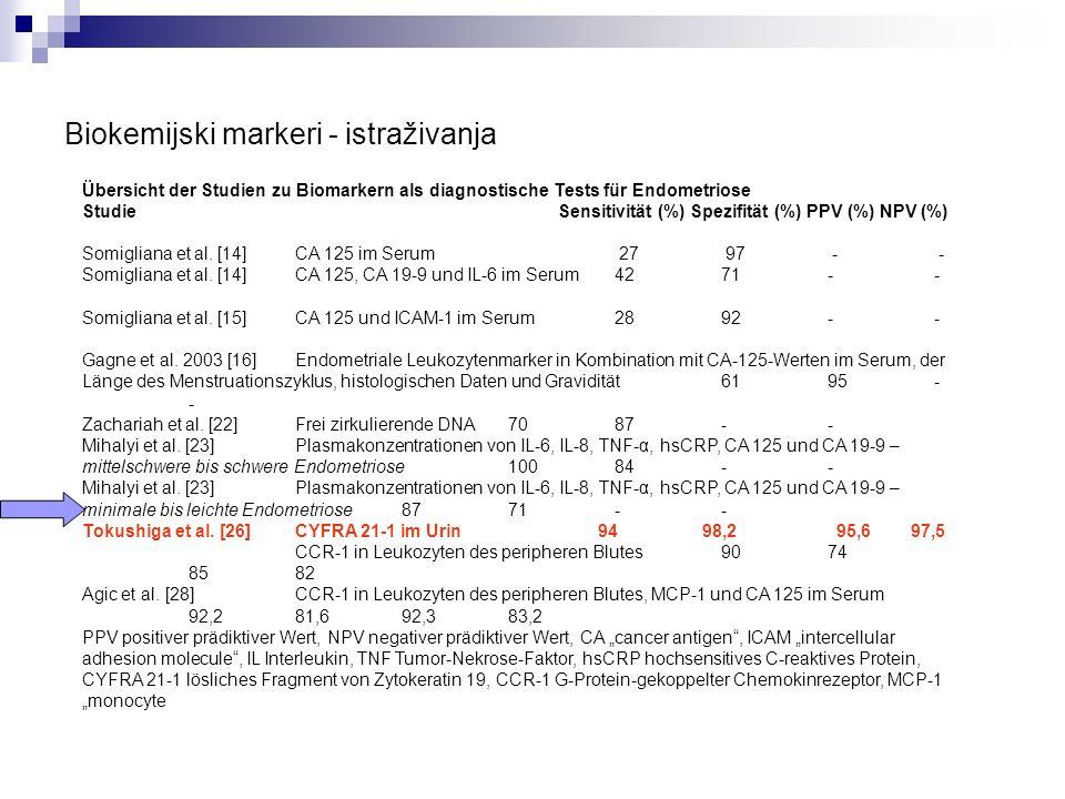 Postotak žena s adenomiozom u korelaciji s životnom dobi