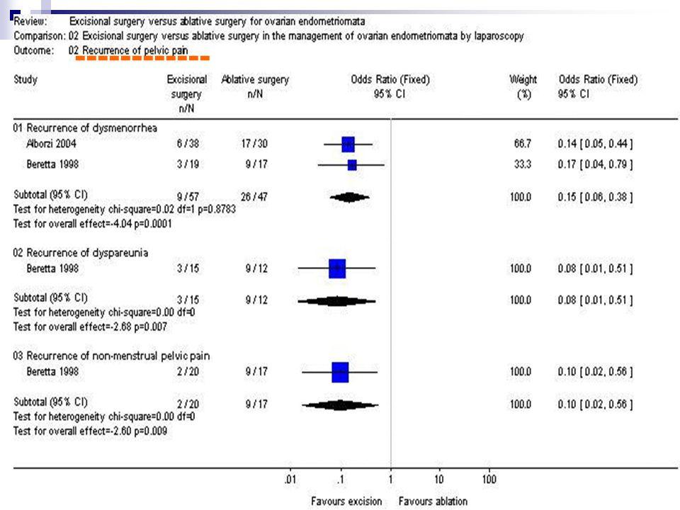 Kirurške th opcije histerektomija kirurška resekcija (lpsc?) selektivna embolizacija art.