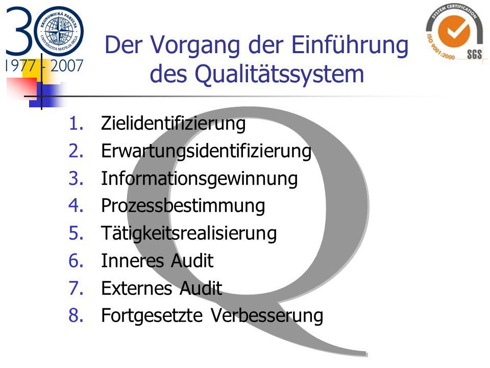 Der Vorgang der Einführung des Qualitätssystem 1.Zielidentifizierung 2.Erwartungsidentifizierung 3.Informationsgewinnung 4.Prozessbestimmung 5.Tätigke