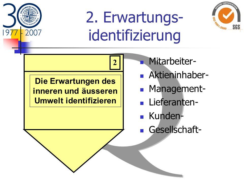 2. Erwartungs- identifizierung Mitarbeiter- Aktieninhaber- Management- Lieferanten- Kunden- Gesellschaft- 2 Die Erwartungen des inneren und äusseren U
