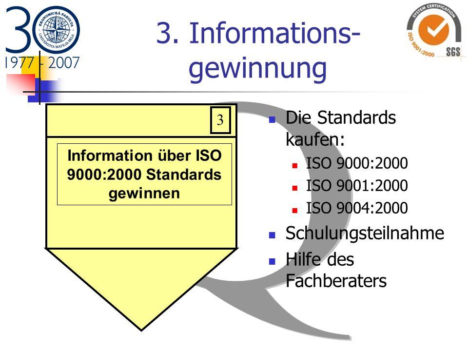 3. Informations- gewinnung Die Standards kaufen: ISO 9000:2000 ISO 9001:2000 ISO 9004:2000 Schulungsteilnahme Hilfe des Fachberaters 3 Information übe
