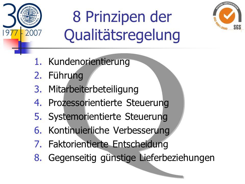 8 Prinzipen der Qualitätsregelung 1.Kundenorientierung 2.Führung 3.Mitarbeiterbeteiligung 4.Prozessorientierte Steuerung 5.Systemorientierte Steuerung