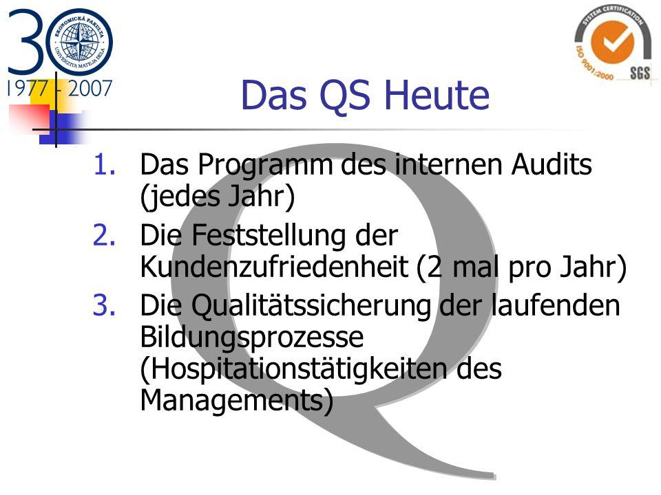 Das QS Heute 1.Das Programm des internen Audits (jedes Jahr) 2.Die Feststellung der Kundenzufriedenheit (2 mal pro Jahr) 3.Die Qualitätssicherung der