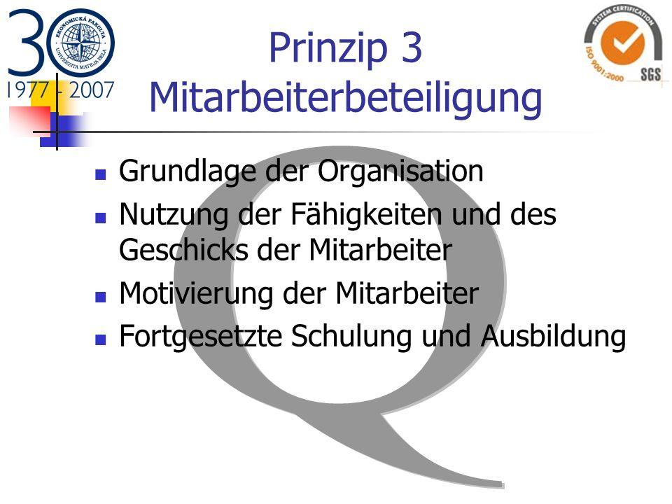 Prinzip 3 Mitarbeiterbeteiligung Grundlage der Organisation Nutzung der Fähigkeiten und des Geschicks der Mitarbeiter Motivierung der Mitarbeiter Fort