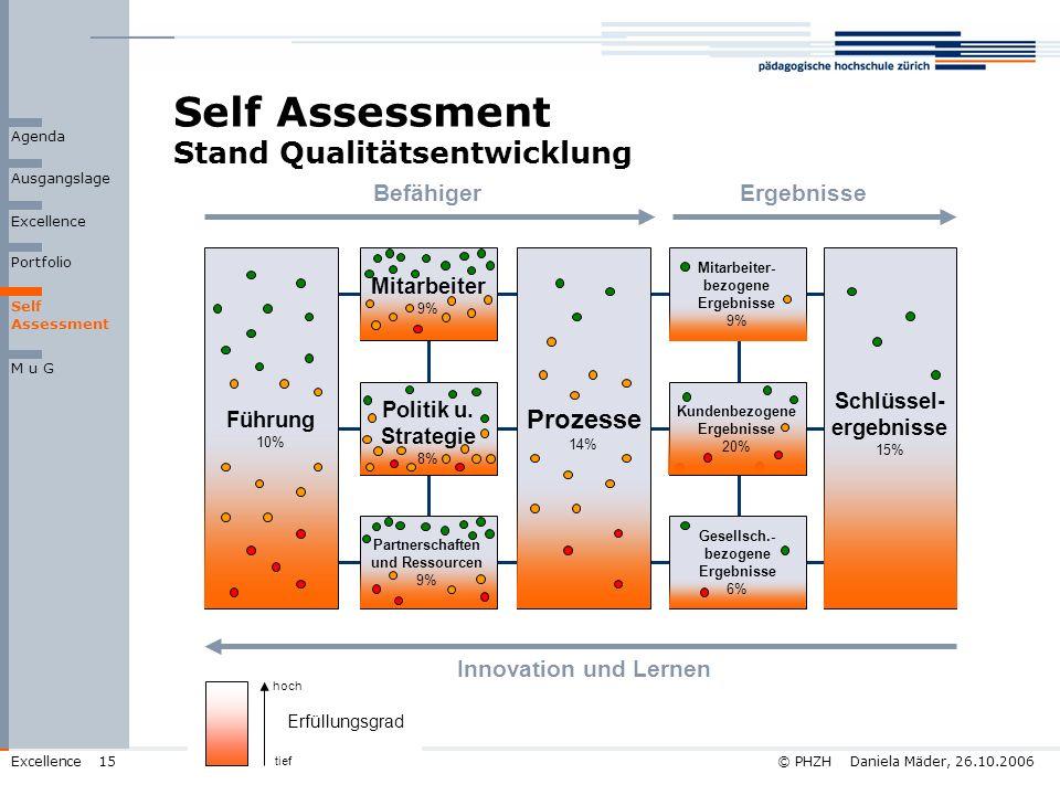 © PHZH Daniela Mäder, 26.10.2006Excellence15 Self Assessment Stand Qualitätsentwicklung Prozesse 14% Innovation und Lernen Befähiger Ergebnisse Ausgan