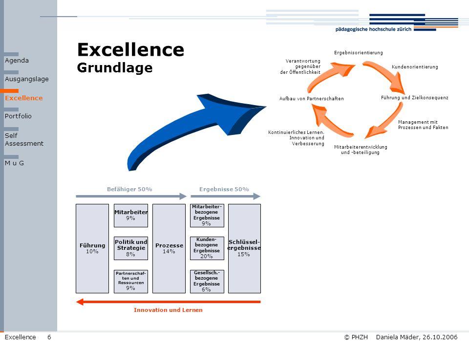 © PHZH Daniela Mäder, 26.10.2006Excellence6 Excellence Grundlage Ergebnisorientierung Kundenorientierung Führung und Zielkonsequenz Management mit Pro