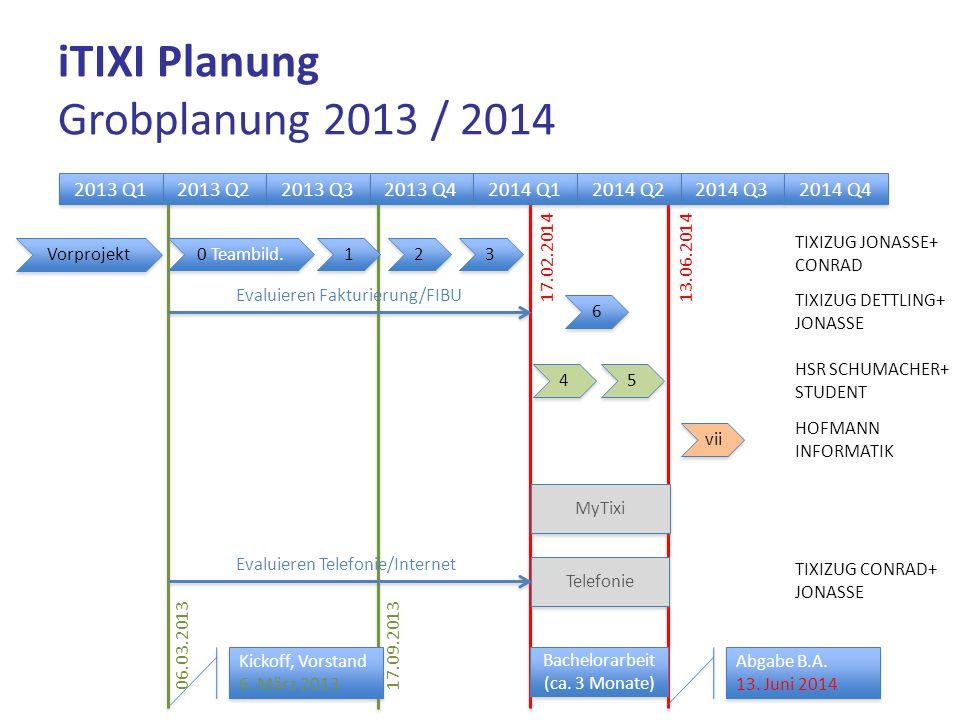 iTIXI Planung Grobplanung 2013 / 2014 2013 Q1 2013 Q2 2013 Q3 2013 Q4 2014 Q1 2014 Q2 2014 Q3 2014 Q4 1 1 2 2 3 3 4 4 5 5 Vorprojekt 0 Teambild. Kicko