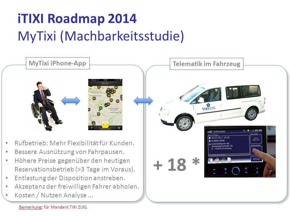 iTIXI Roadmap 2014 MyTixi (Machbarkeitsstudie) + 18 * Telematik im Fahrzeug MyTixi iPhone-App Rufbetrieb: Mehr Flexibilität für Kunden. Bessere Ausnüt