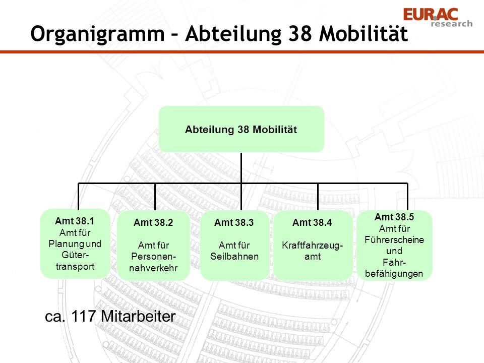 Organigramm – Abteilung 38 Mobilität Abteilung 38 Mobilität Amt 38.1 Amt für Planung und Güter- transport Amt 38.2 Amt für Personen- nahverkehr Amt 38