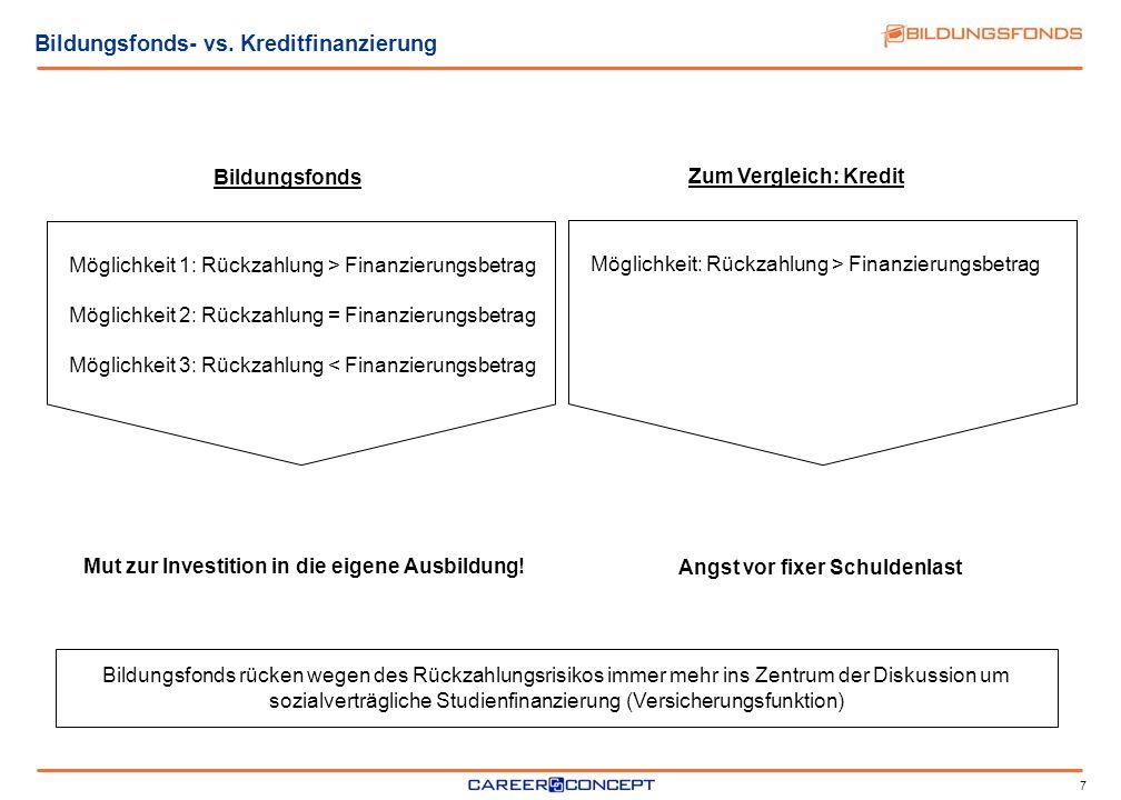 7 Bildungsfonds- vs. Kreditfinanzierung Bildungsfonds Möglichkeit 1: Rückzahlung > Finanzierungsbetrag Möglichkeit 2: Rückzahlung = Finanzierungsbetra