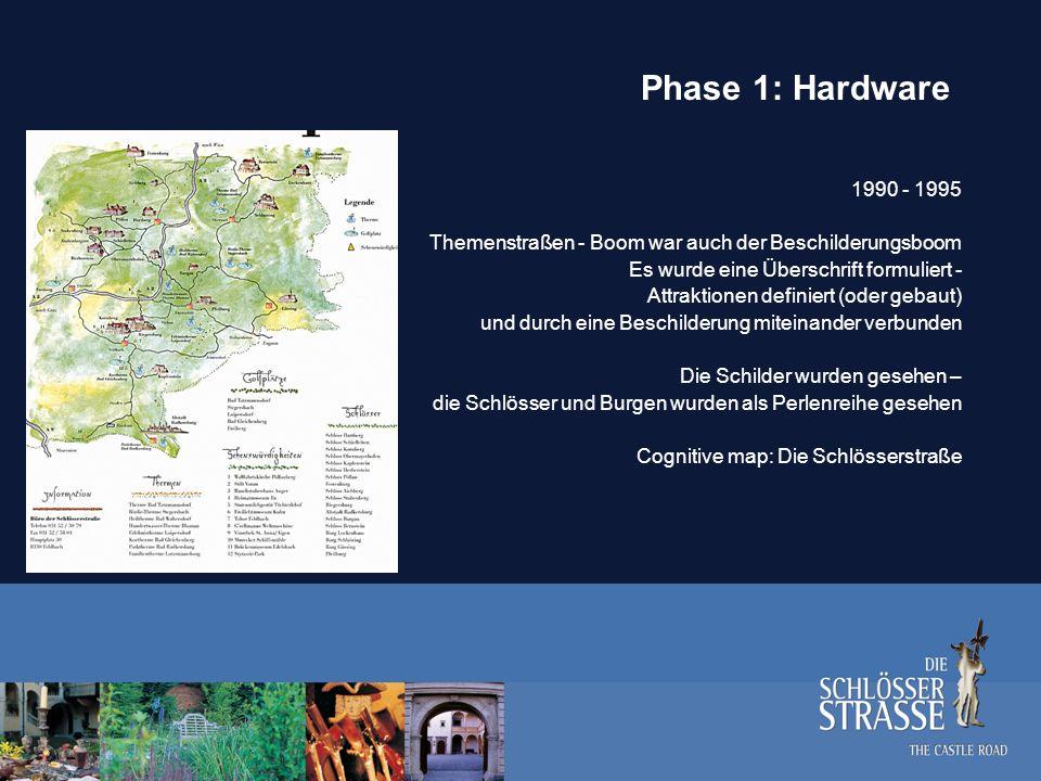 Phase II: Mediatisierung 1995 – 2000 Wir leben in einer medialen Welt: Die Schlösserstraße als multimediales Ereignis Schlösserstraßen – Film CD - Rom Buch
