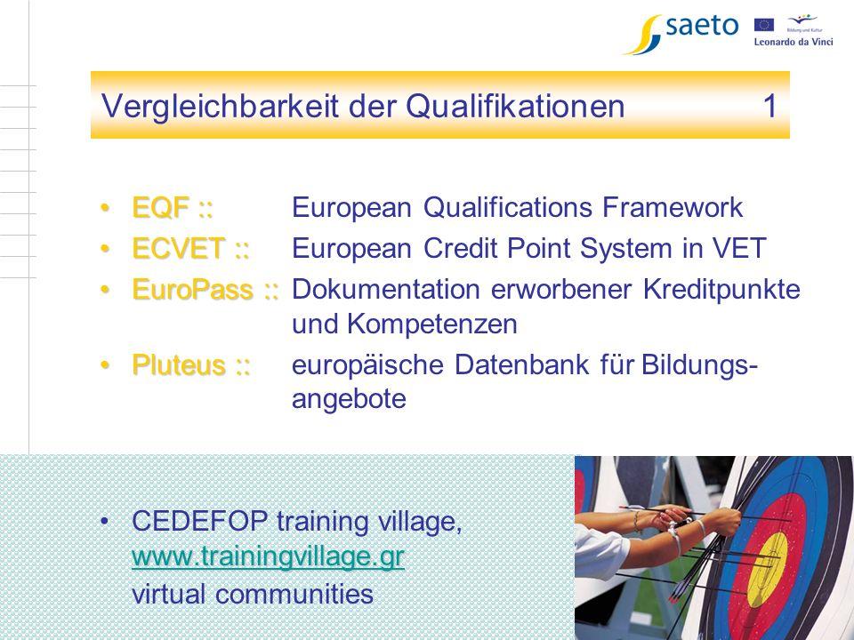 5 Kapitel 1 Vergleichbarkeit der Qualifikationen1 EQF ::EQF :: European Qualifications Framework ECVET ::ECVET :: European Credit Point System in VET