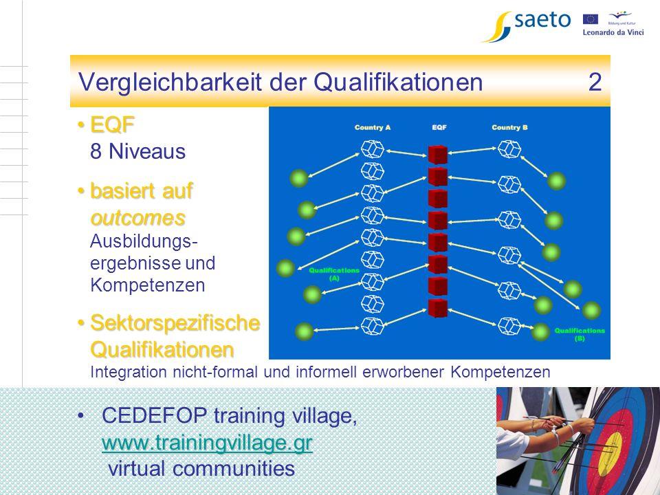6 Kapitel 1 Vergleichbarkeit der Qualifikationen 2 www.trainingvillage.gr www.trainingvillage.grCEDEFOP training village, www.trainingvillage.gr virtu