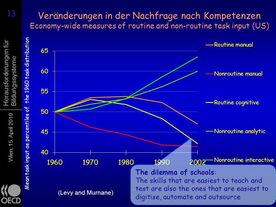 Wien, 15. April 2010 Herausforderungen für Bildungssysteme Veränderungen in der Nachfrage nach Kompetenzen Economy-wide measures of routine and non-ro