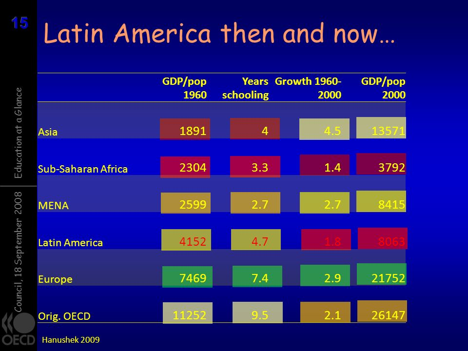 Council, 18 September 2008 Education at a Glance Latin America then and now… Hanushek 2009 GDP/pop 1960 Years schooling Growth 1960- 2000 GDP/pop 2000