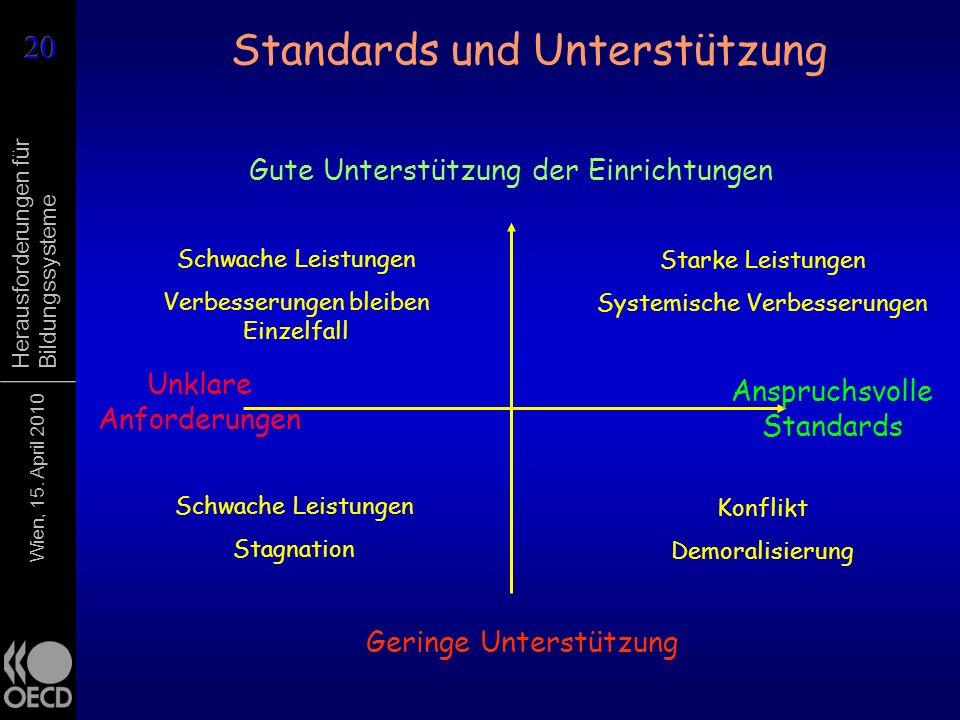 Wien, 15. April 2010 Herausforderungen für Bildungssysteme Standards und Unterstützung Geringe Unterstützung Gute Unterstützung der Einrichtungen Unkl