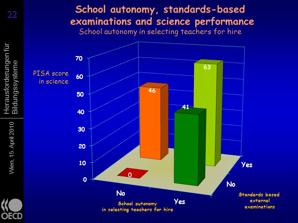 Wien, 15. April 2010 Herausforderungen für Bildungssysteme PISA score in science School autonomy, standards-based examinations and science performance