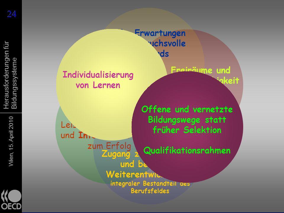 Wien, 15. April 2010 Herausforderungen für Bildungssysteme Freiräume und Handlungsfähigkeit der Schulen Evaluation, motivierende Leistungsrückmeldunge