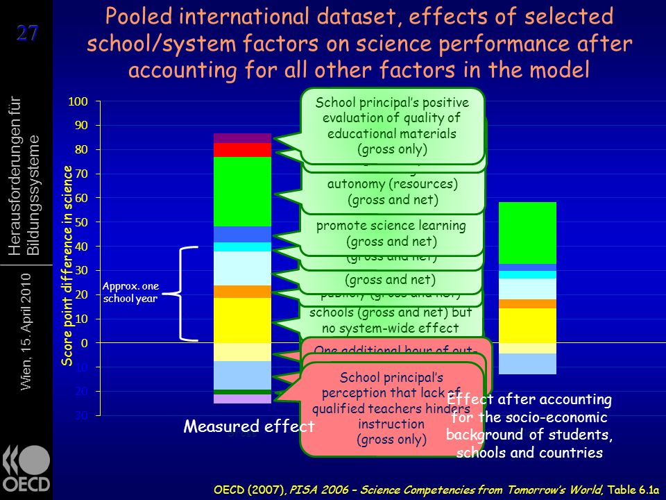 Wien, 15. April 2010 Herausforderungen für Bildungssysteme Pooled international dataset, effects of selected school/system factors on science performa